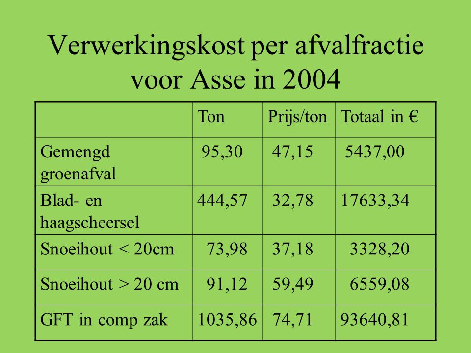 Verwerkingskost per afvalfractie voor Asse in 2004