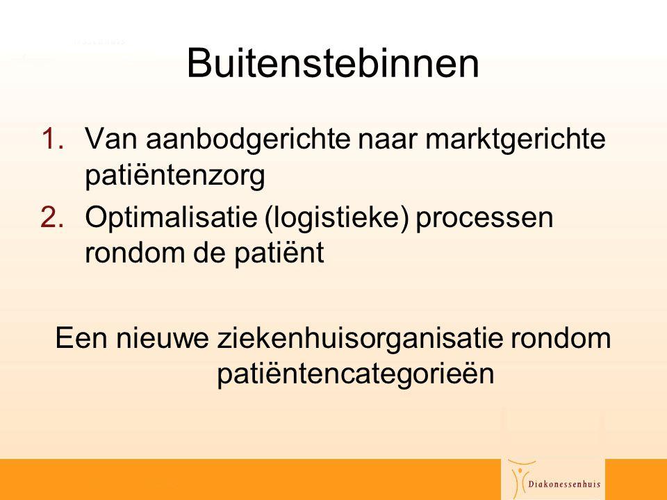 Een nieuwe ziekenhuisorganisatie rondom patiëntencategorieën