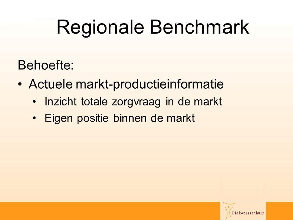 Regionale Benchmark Behoefte: Actuele markt-productieinformatie