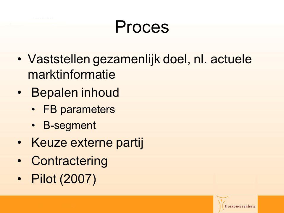 Proces Vaststellen gezamenlijk doel, nl. actuele marktinformatie