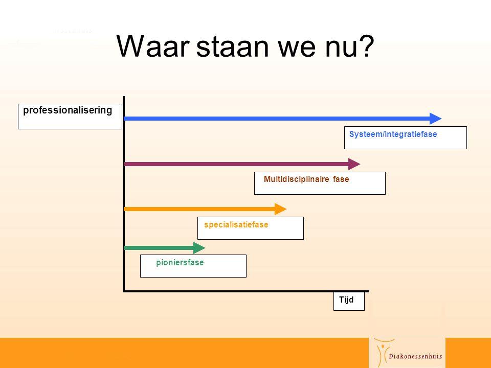 Waar staan we nu professionalisering Systeem/integratiefase