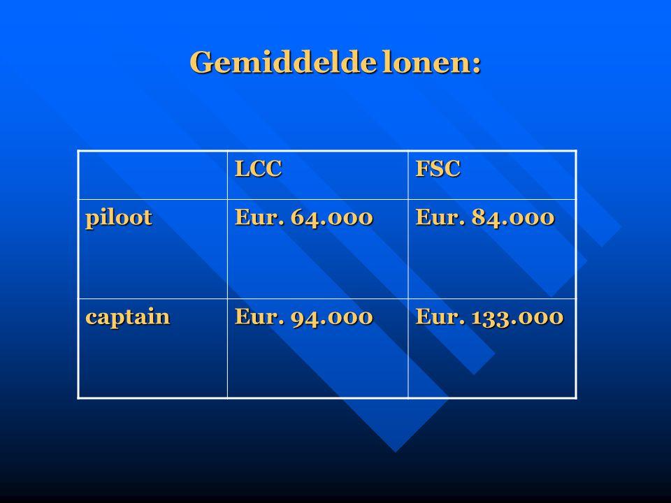 Gemiddelde lonen: LCC FSC piloot Eur. 64.000 Eur. 84.000 captain
