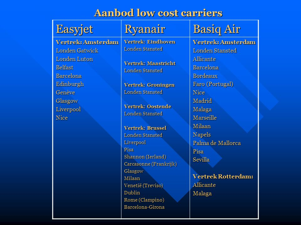 Aanbod low cost carriers
