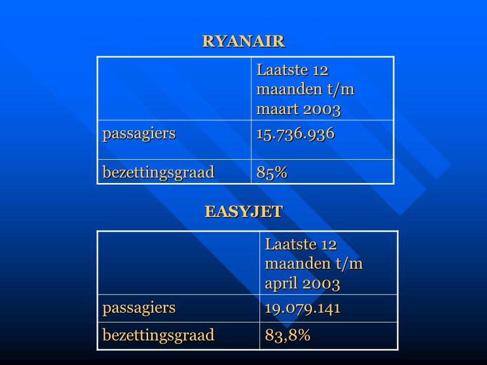 RYANAIR Laatste 12 maanden t/m maart 2003. passagiers. 15.736.936. bezettingsgraad. 85% EASYJET.