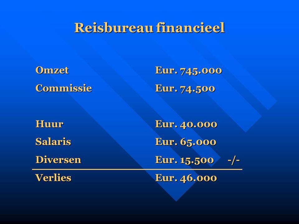 Reisbureau financieel