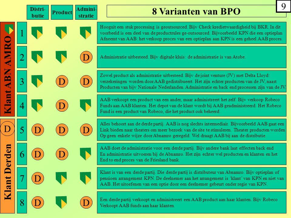 8 Varianten van BPO Klant ABN AMRO Klant Derden