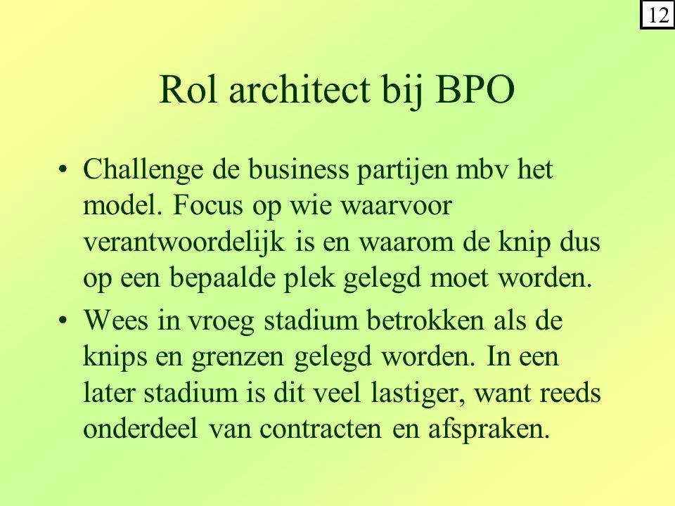 12 Rol architect bij BPO.