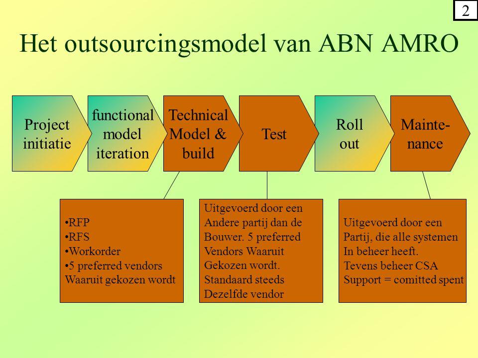 Het outsourcingsmodel van ABN AMRO