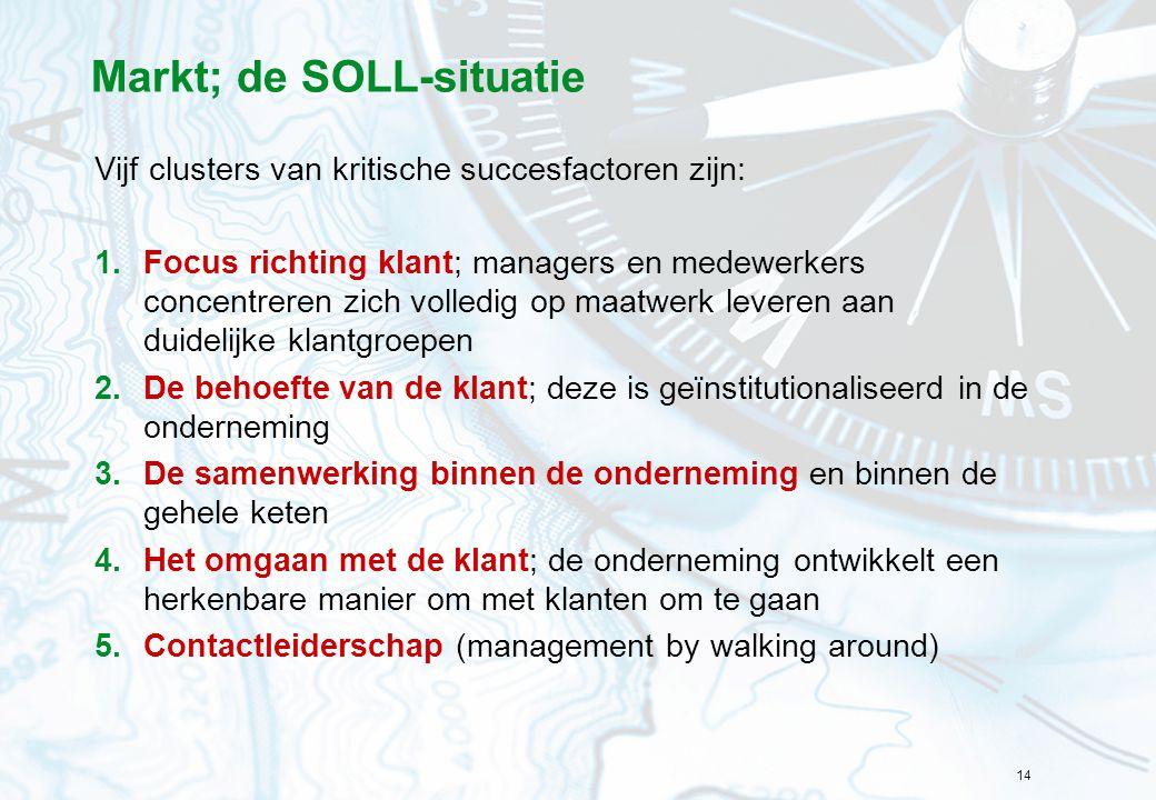 Markt; de SOLL-situatie