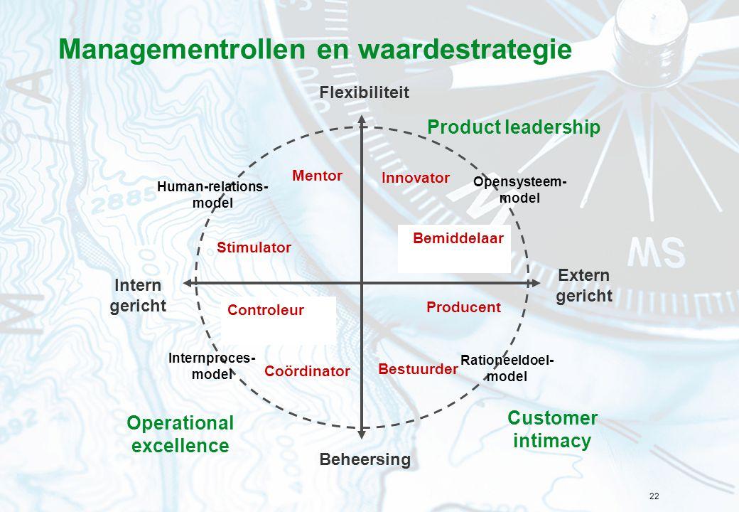 Managementrollen en waardestrategie