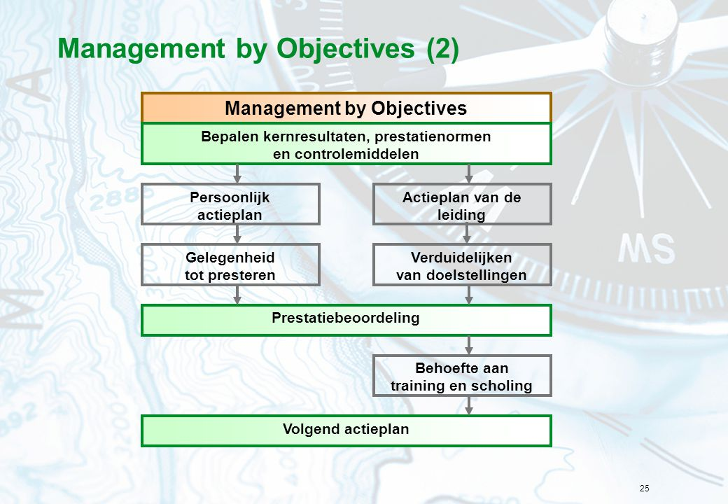 Management by Objectives (2)