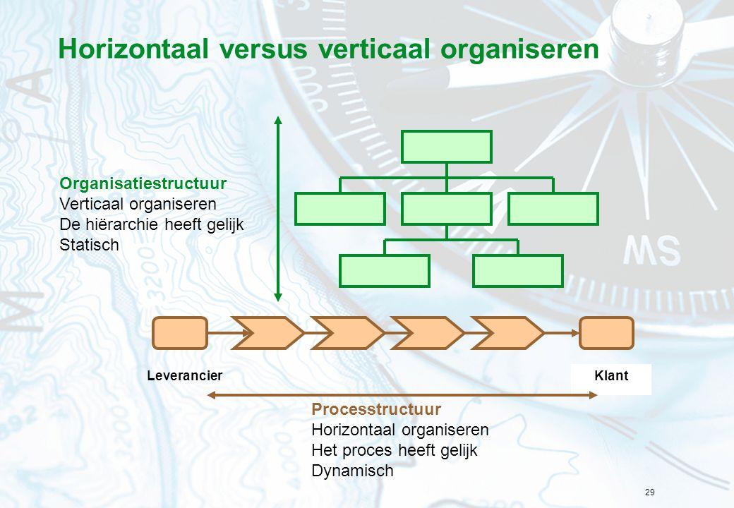 Horizontaal versus verticaal organiseren