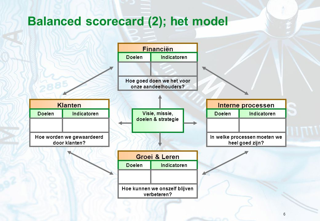 Balanced scorecard (2); het model