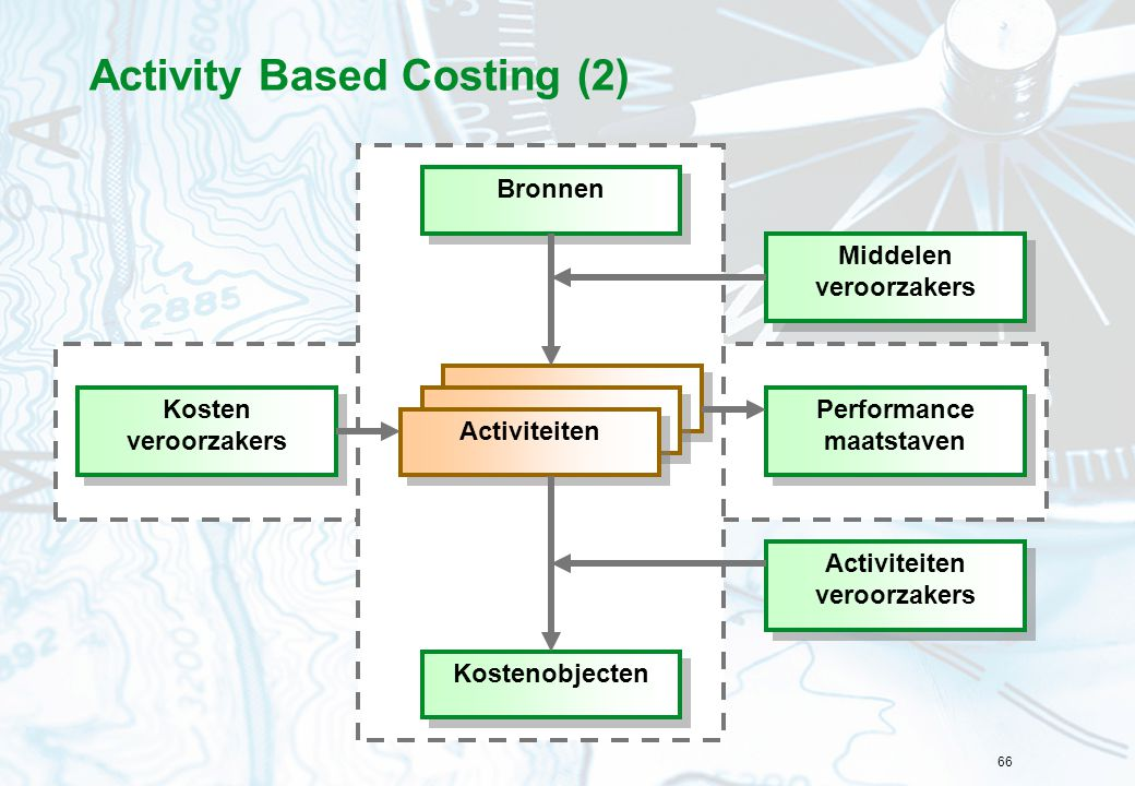 Activity Based Costing (2)