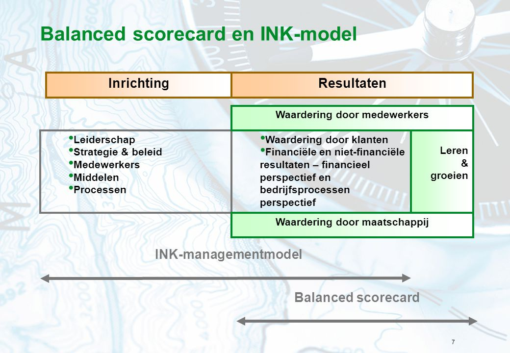 Balanced scorecard en INK-model