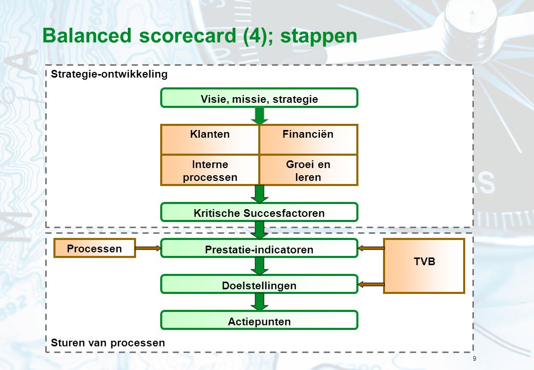 Balanced scorecard (4); stappen
