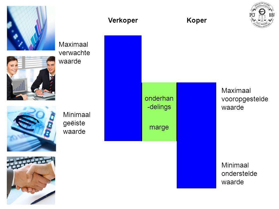 Verkoper Koper. onderhan-delings. marge. Maximaal verwachte waarde. Maximaal vooropgestelde waarde.