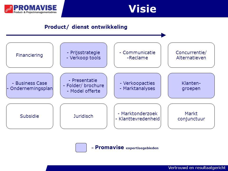 Visie Product/ dienst ontwikkeling Financiering Prijsstrategie