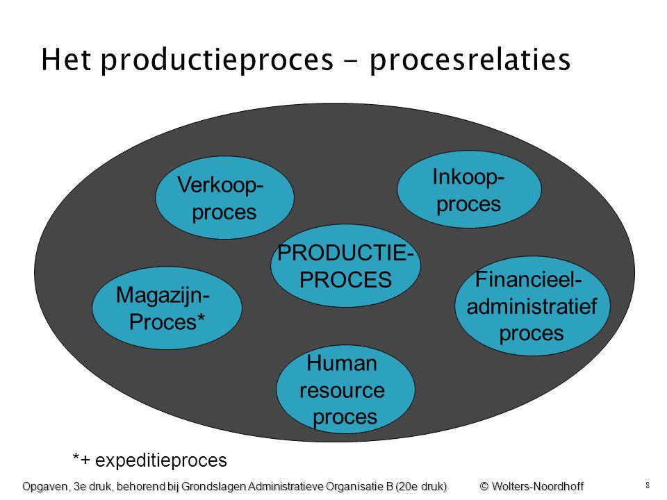 Het productieproces - procesrelaties