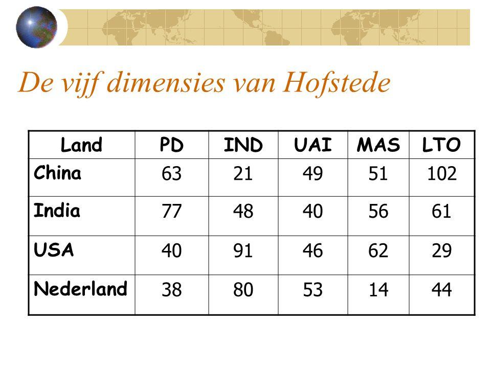 De vijf dimensies van Hofstede