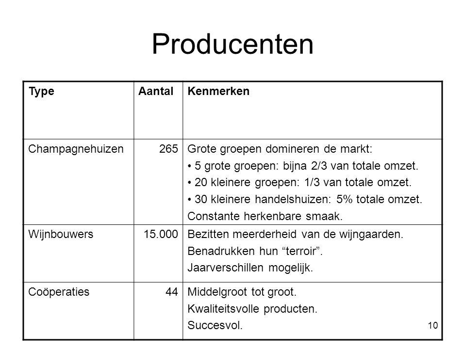 Producenten Type Aantal Kenmerken Champagnehuizen 265