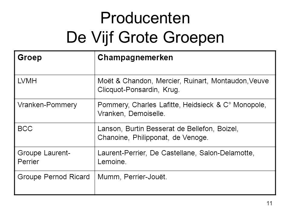 Producenten De Vijf Grote Groepen