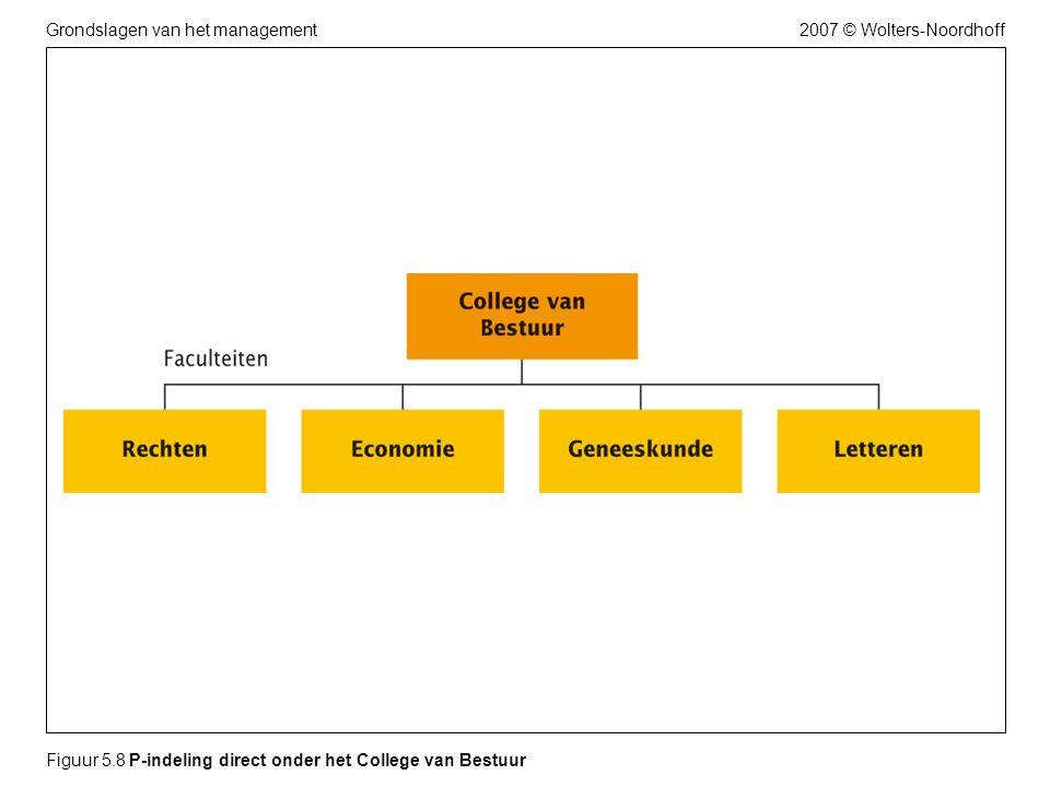 Figuur 5.8 P-indeling direct onder het College van Bestuur