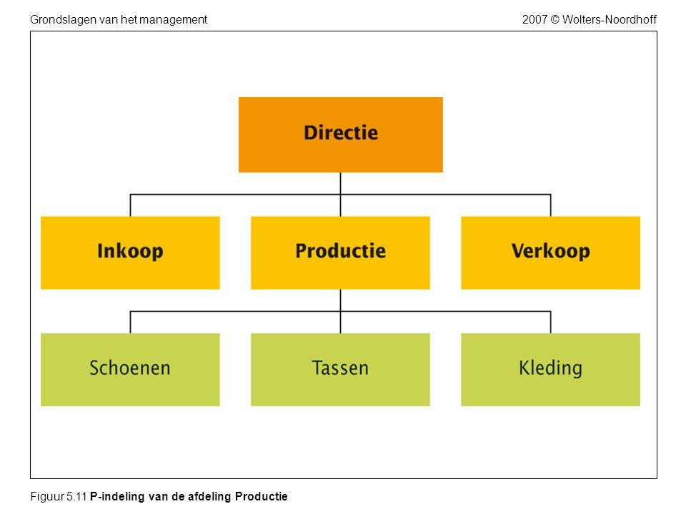 Figuur 5.11 P-indeling van de afdeling Productie