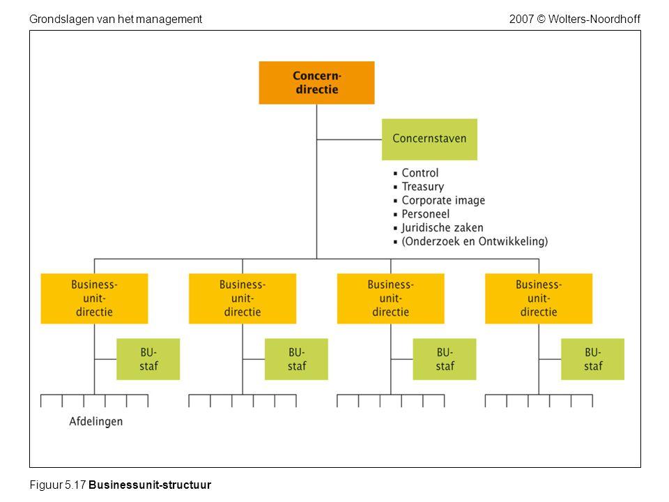 Figuur 5.17 Businessunit-structuur