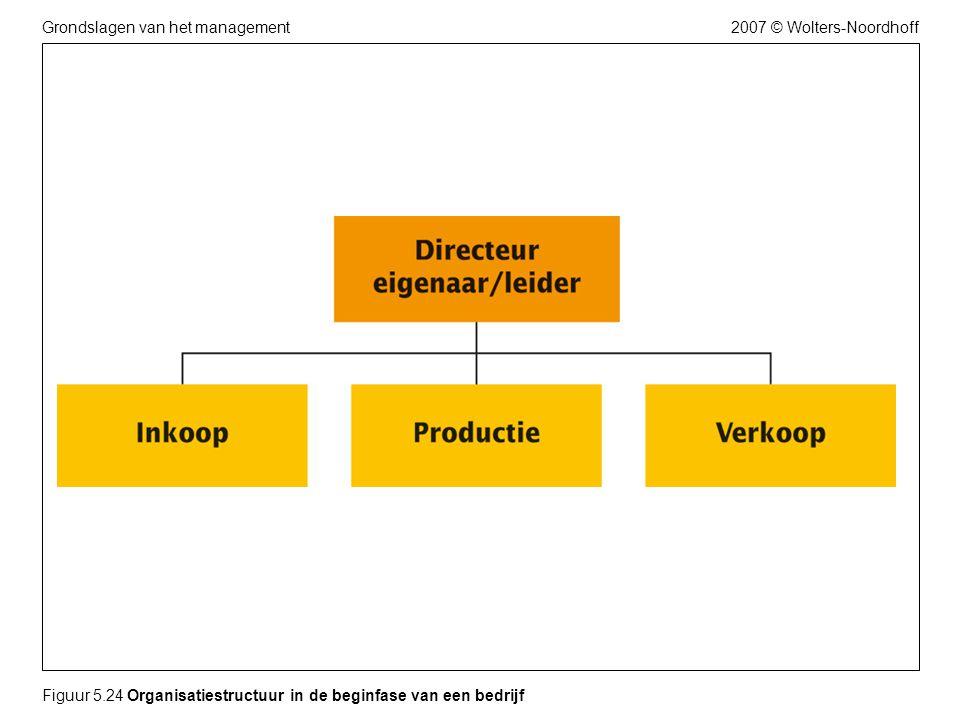 Figuur 5.24 Organisatiestructuur in de beginfase van een bedrijf
