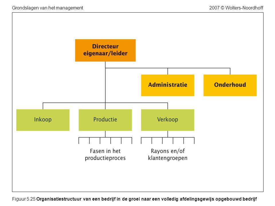 Figuur 5.25 Organisatiestructuur van een bedrijf in de groei naar een volledig afdelingsgewijs opgebouwd bedrijf