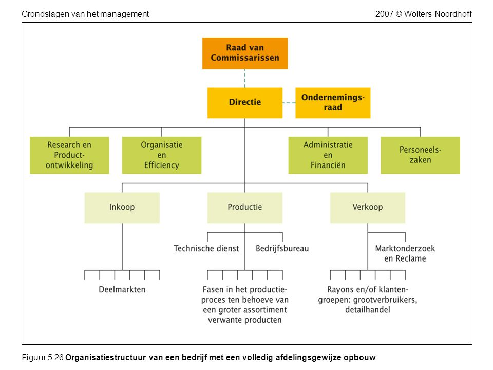 Figuur 5.26 Organisatiestructuur van een bedrijf met een volledig afdelingsgewijze opbouw
