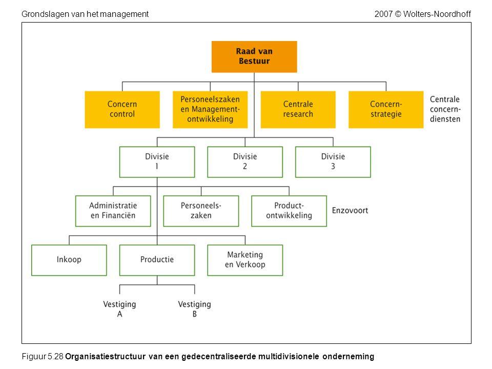 Figuur 5.28 Organisatiestructuur van een gedecentraliseerde multidivisionele onderneming