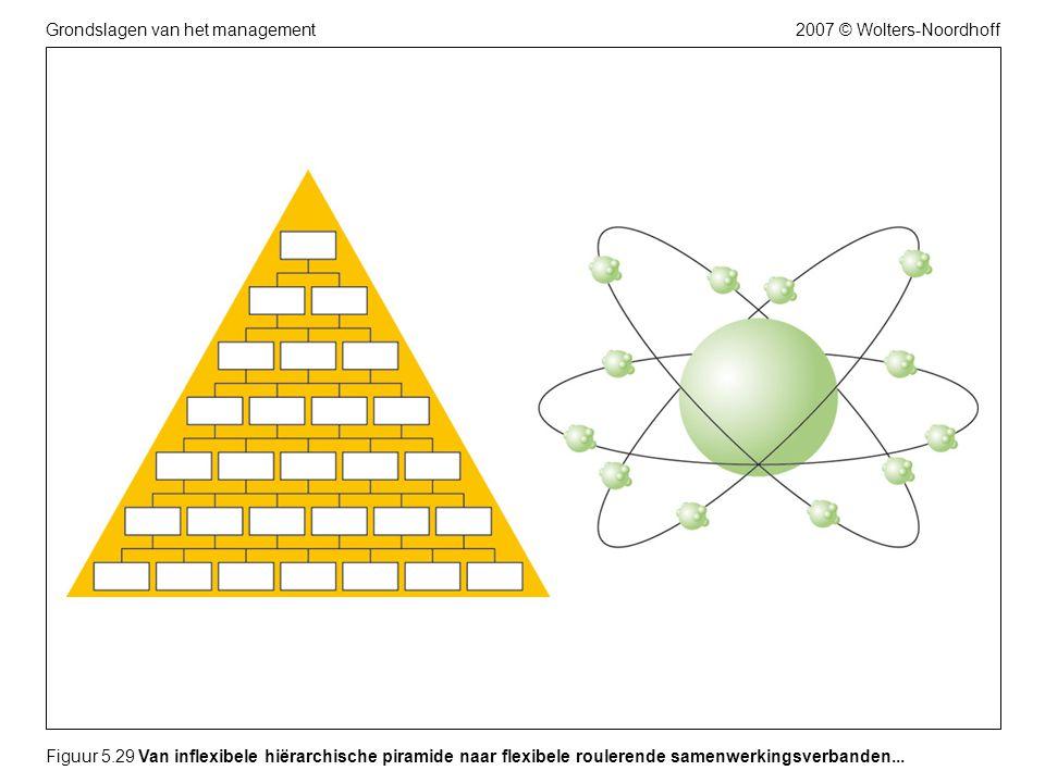 Figuur 5.29 Van inflexibele hiërarchische piramide naar flexibele roulerende samenwerkingsverbanden...