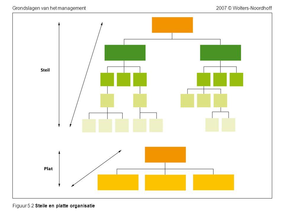 Figuur 5.2 Steile en platte organisatie