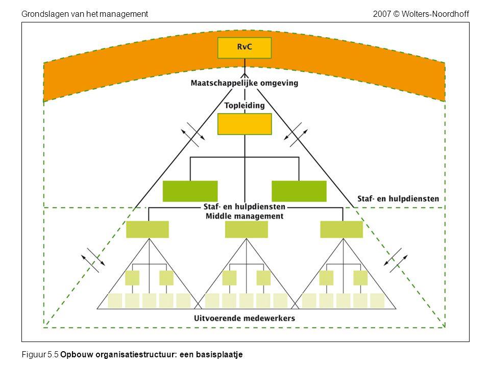 Figuur 5.5 Opbouw organisatiestructuur: een basisplaatje