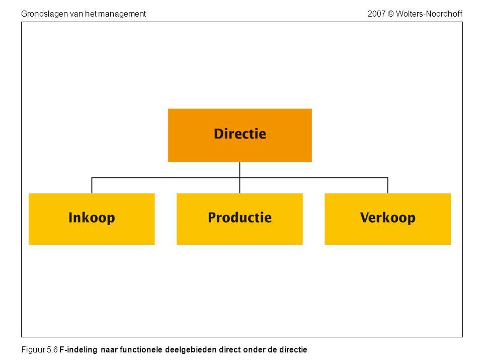 Figuur 5.6 F-indeling naar functionele deelgebieden direct onder de directie