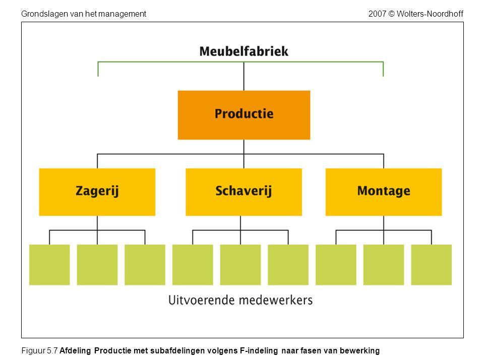 Figuur 5.7 Afdeling Productie met subafdelingen volgens F-indeling naar fasen van bewerking