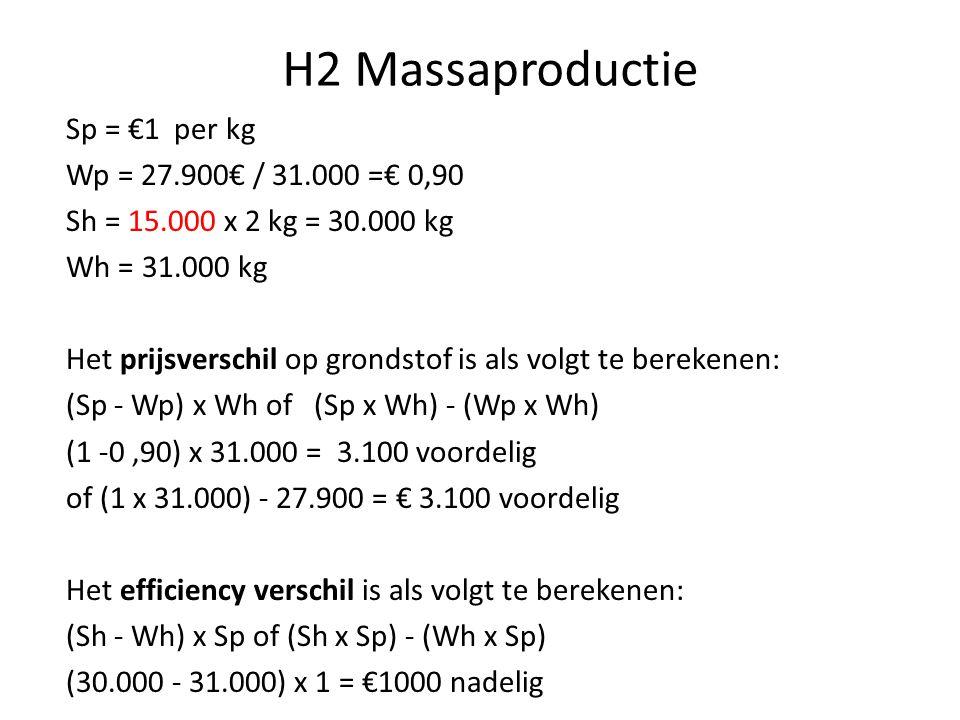 H2 Massaproductie Sp = €1 per kg Wp = 27.900€ / 31.000 =€ 0,90