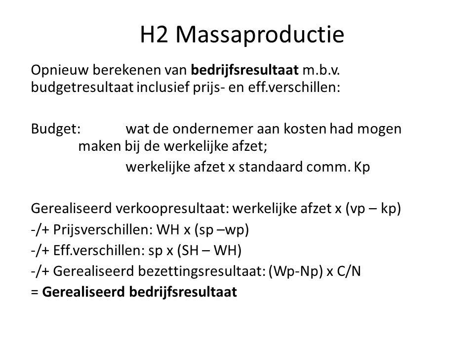H2 Massaproductie Opnieuw berekenen van bedrijfsresultaat m.b.v. budgetresultaat inclusief prijs- en eff.verschillen: