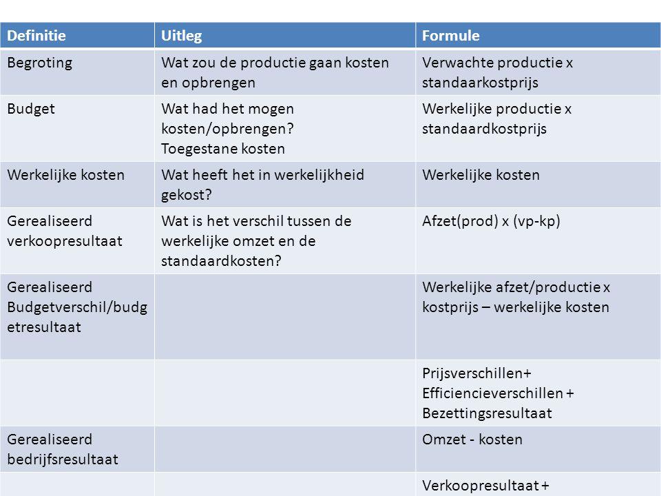 H3 Stukproductie Definitie Uitleg Formule Begroting