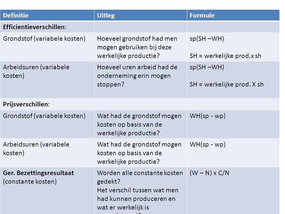 H3 Stukproductie Definitie Uitleg Formule Efficientieverschillen: