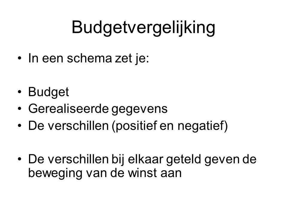 Budgetvergelijking In een schema zet je: Budget Gerealiseerde gegevens