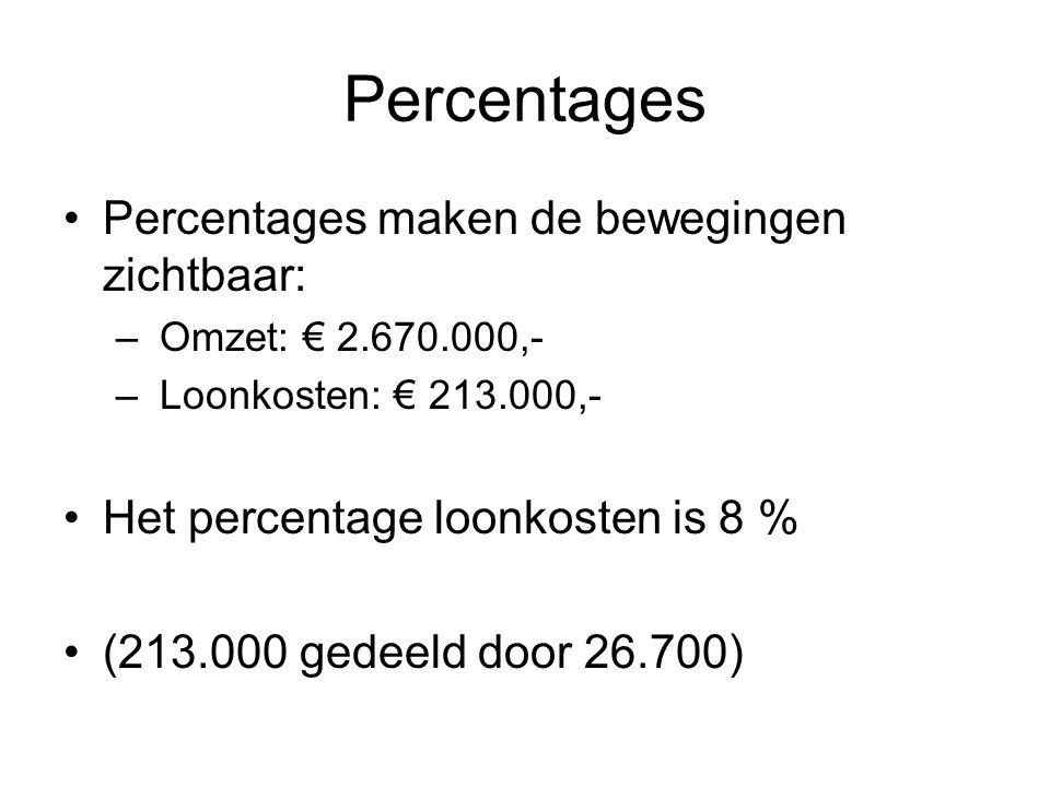 Percentages Percentages maken de bewegingen zichtbaar: