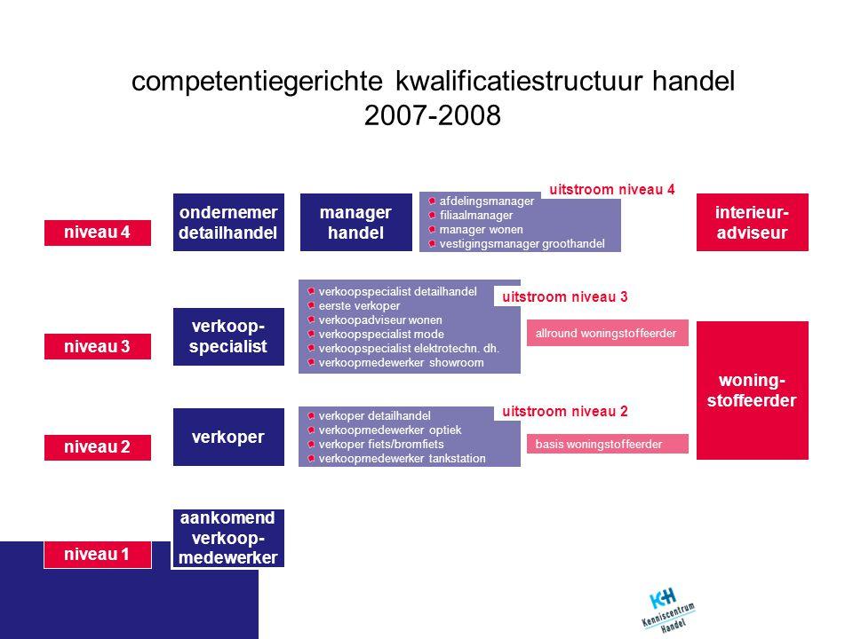 competentiegerichte kwalificatiestructuur handel 2007-2008