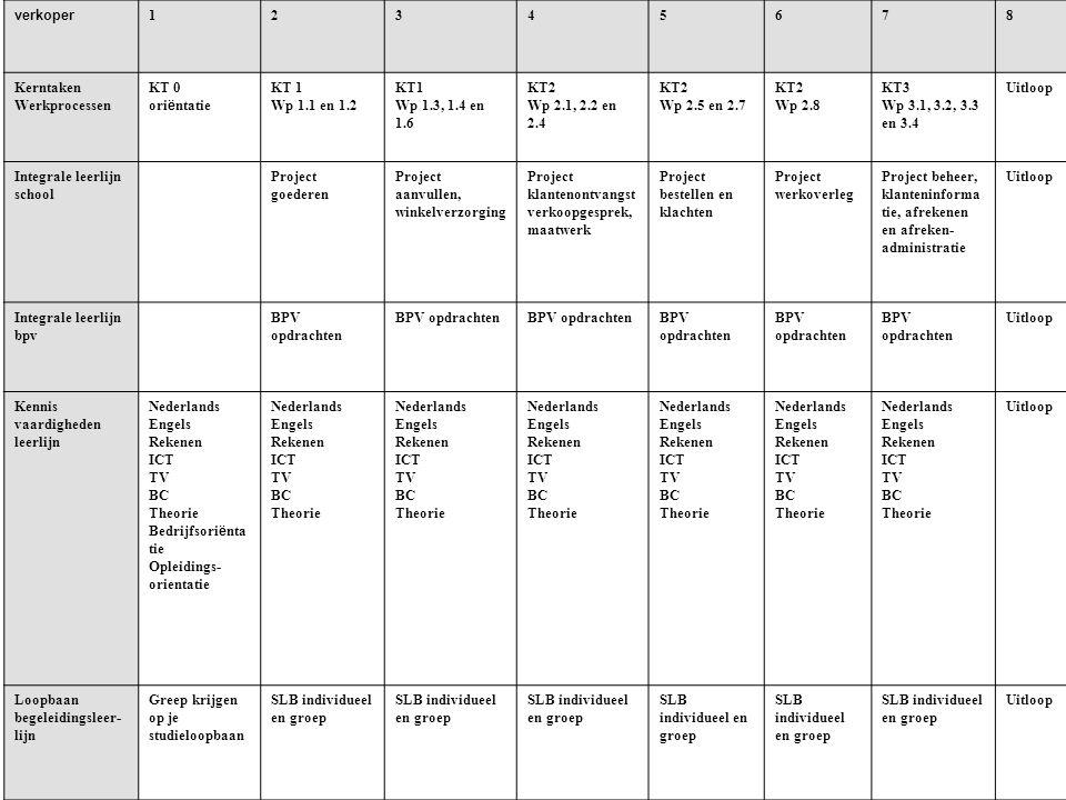 verkoper 1. 2. 3. 4. 5. 6. 7. 8. Kerntaken. Werkprocessen. KT 0. oriëntatie. KT 1. Wp 1.1 en 1.2.