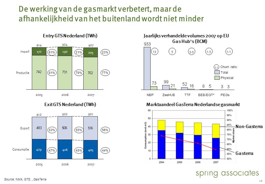 De investeringen in duurzaamheid in Nederland blijven achter bij die in de ons omringende landen