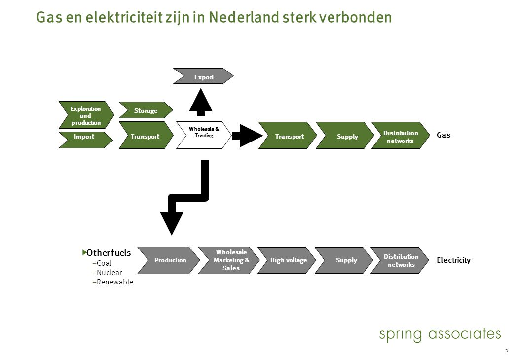 De elektriciteitsmarkt is minder internationaal dan de brandstoffen-markt