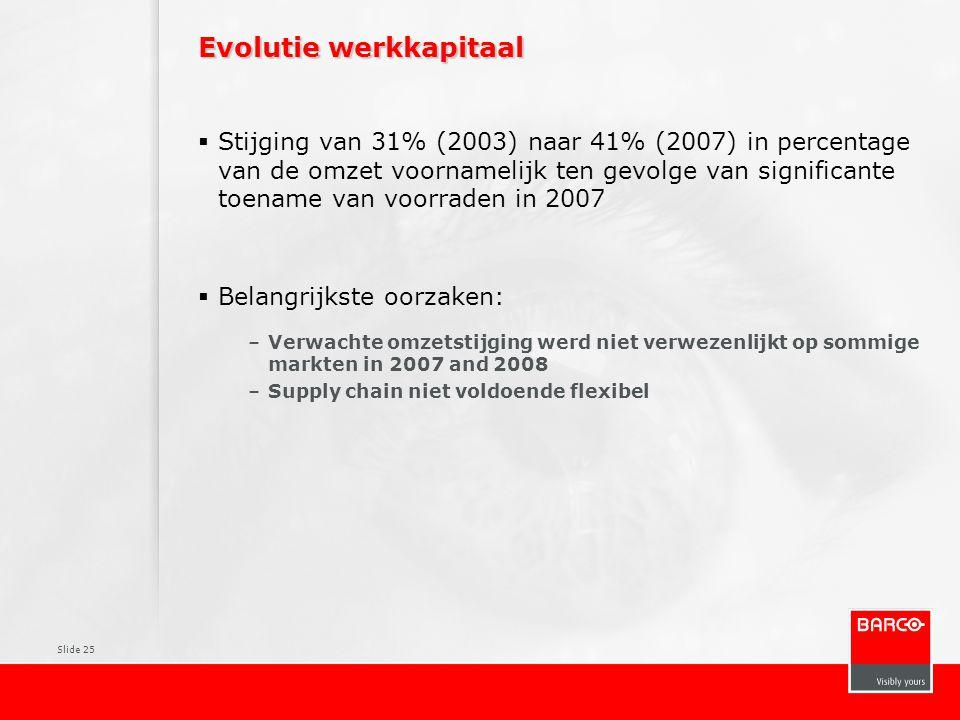 Evolutie werkkapitaal