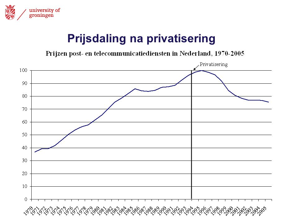 Prijsdaling na privatisering